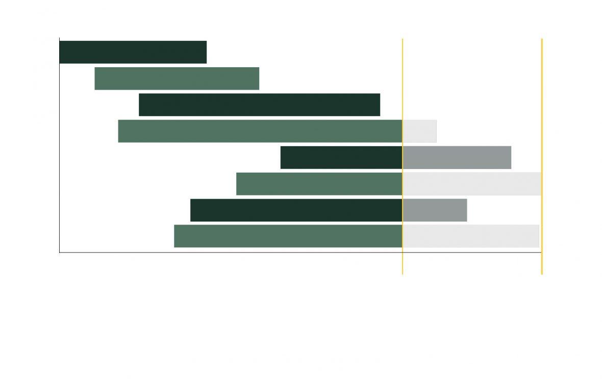 Time Graph3 -  Eurban