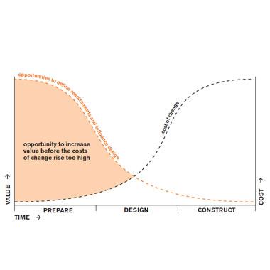 Design-Led Engineering