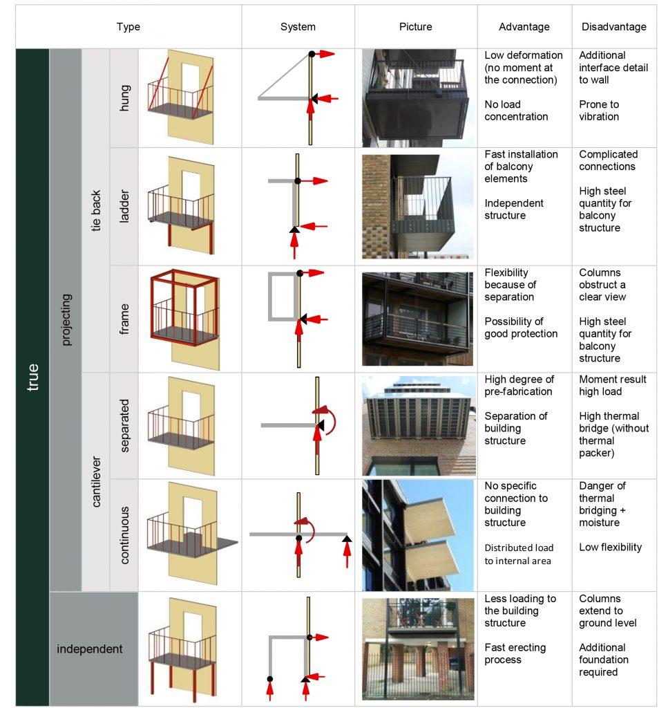 Balconies Table CLT